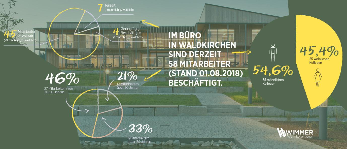 Wimmer Wohnkollektionen - unsere Mitarbeiterzahlen am Hauptstandort Waldkirchen